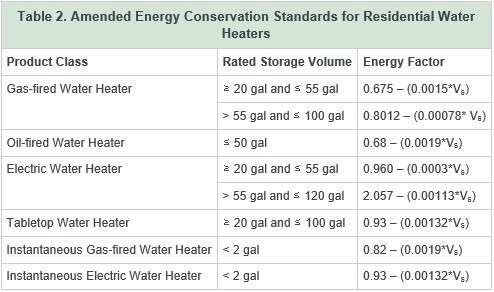 tulsa plumbers, hot water tank, water heater changes, 2015